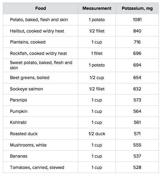 potassium in food