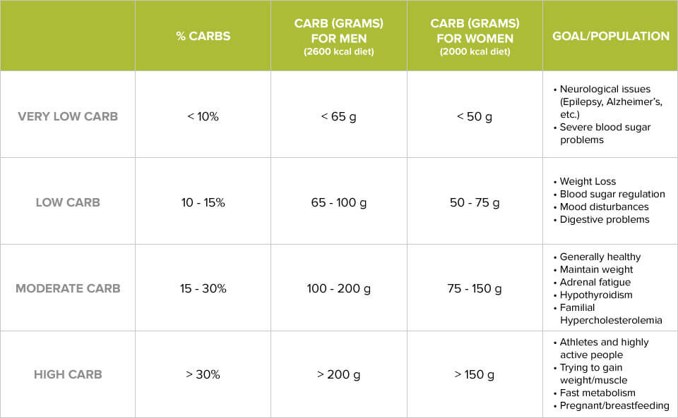 Low carb diet how many grams per day bodybuilding